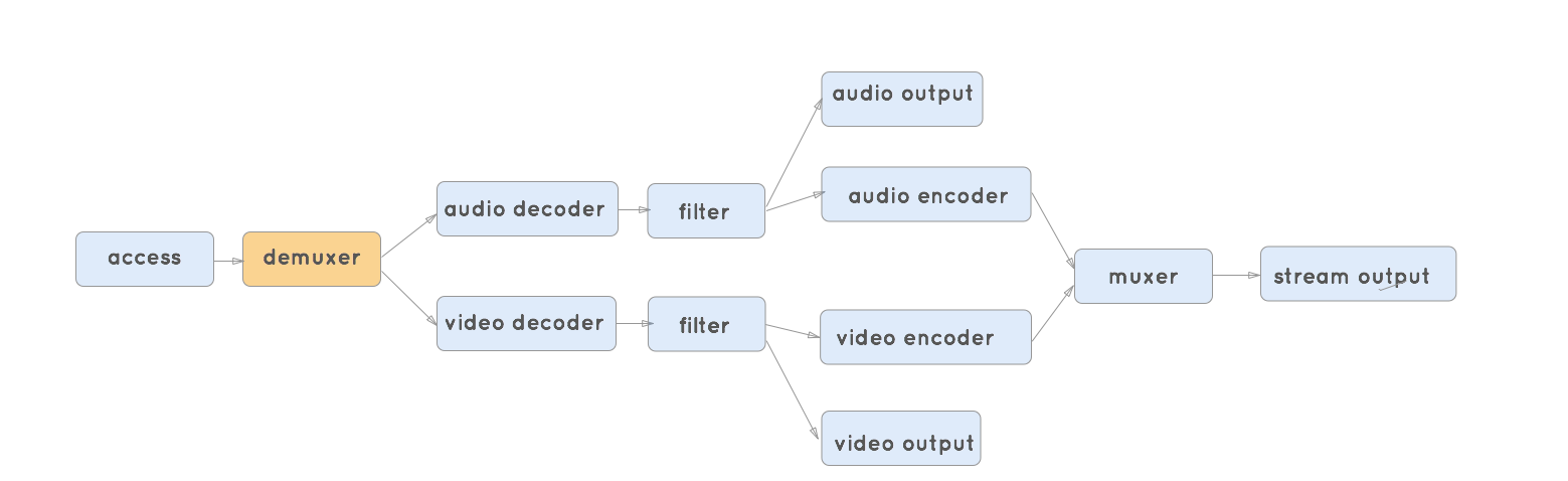 Rustconf 2016: Integrating some Rust in VLC media player